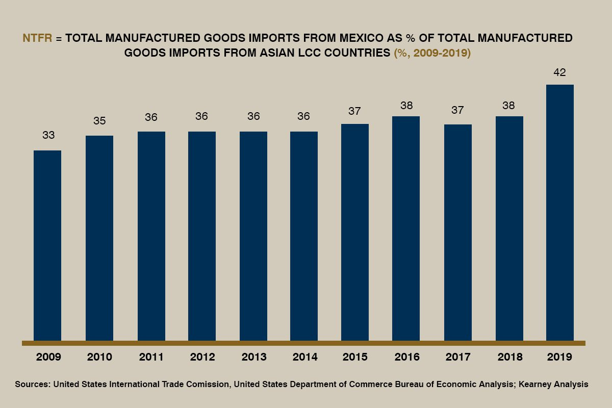 Mexico manufacturing