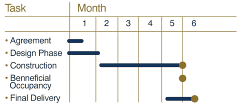 Build to suit Task / Month